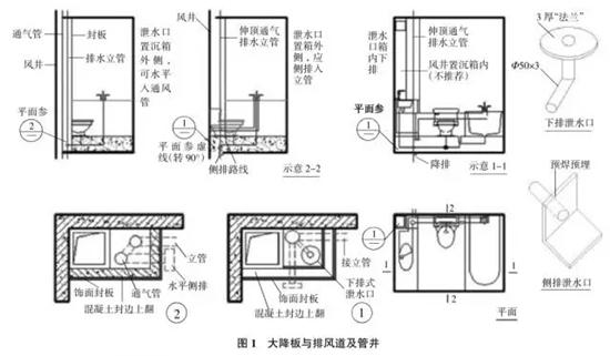 下沉式卫生间的构造设计